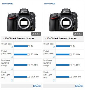 Nikon D610 vs D600 Sensor Performance Scores